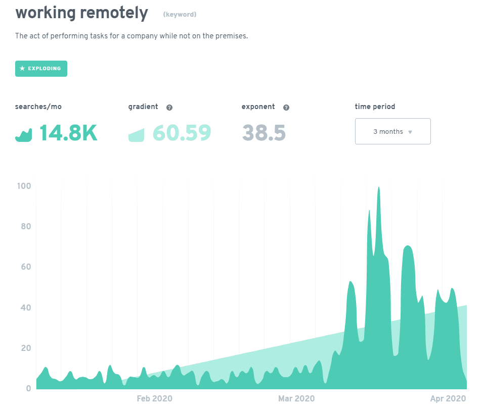 working remotely trend graph