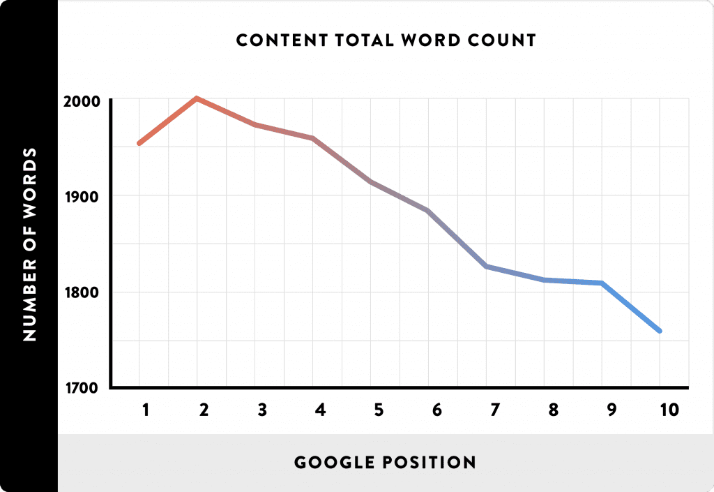 word count for seo